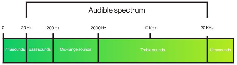 Audible spectrum