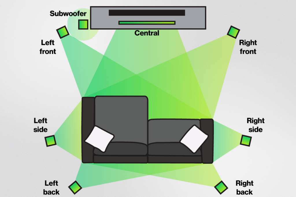 7.1 Wireless Surround Sound setup